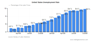 united-states-unemployment-rate-chart-000001