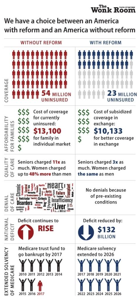 health care choices